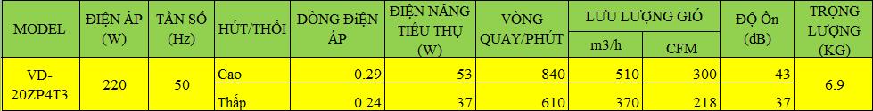 thông số kỹ thuật quạt hút âm trần vd-20zp4t3