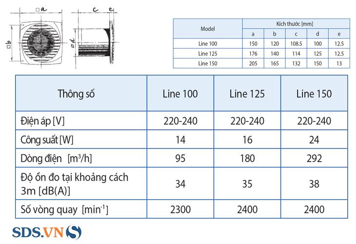 Thông số kỹ thuật của quạt thông gió cửa gió sọc dài Blauberg Line