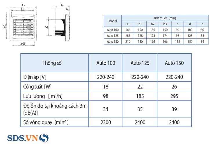 Thông số kỹ thuật của quạt thông gió cửa chớp tự động Blauberg Auto