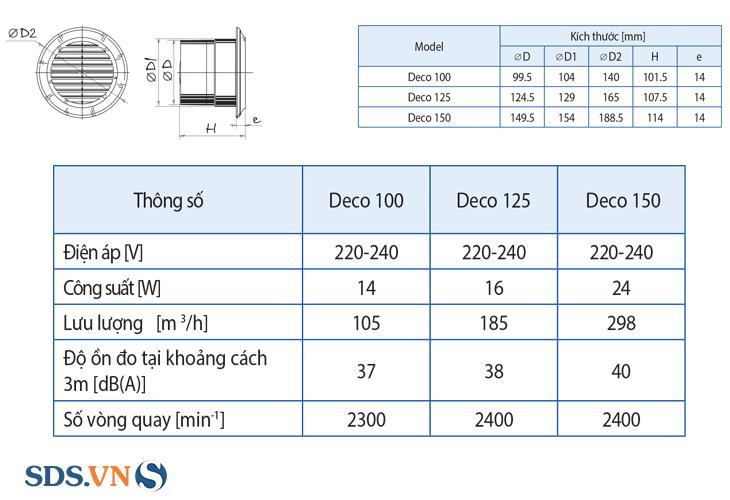 Thông số kỹ thuật của quạt thông gió thông dụng Blauberg Deco